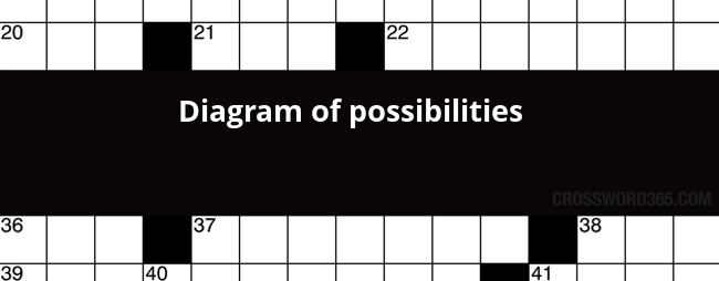 Diagram of possibilities crossword clue below you will be able to find the answer to diagram of possibilities crossword clue which was last seen on new york times crossword ccuart Choice Image